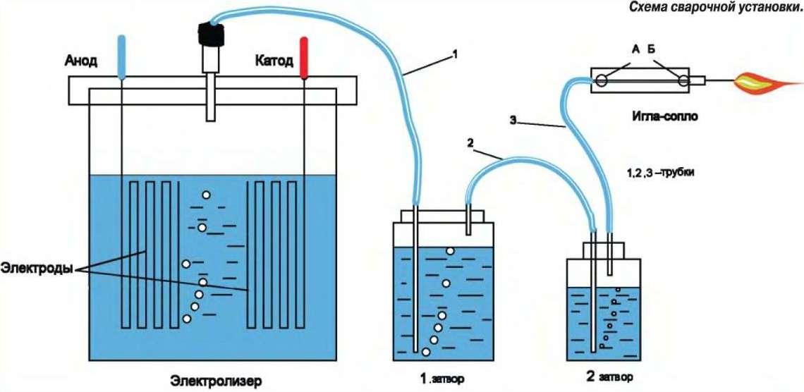Водородные электролизеры своими руками и