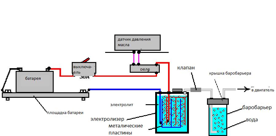 Водородного генератора своими руками